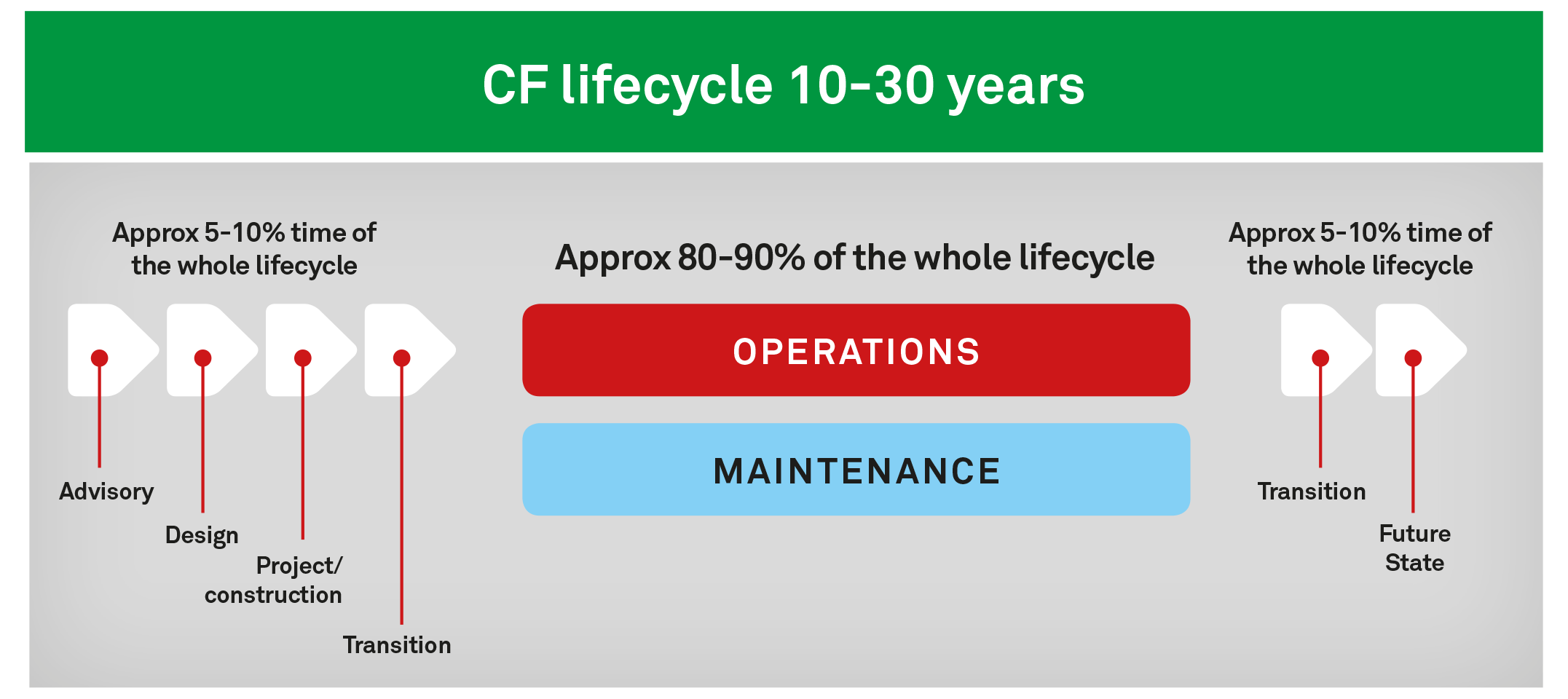Coromatic CF livscyklus